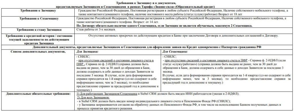 Кредит «Знание-сила» Почта Банка