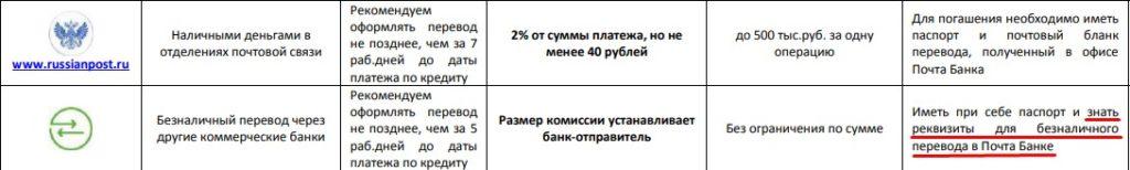 Почта Банк реквизиты: ИНН, БИК, КПП и юридический адрес