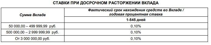 Вклад «Капитальный» от Почта Банк - условия