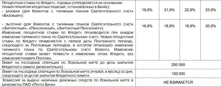 Кредит в Почта Банк для пенсионеров без поручителей - процентная ставка
