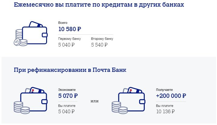 Рефинансирование кредитов в Почта Банке