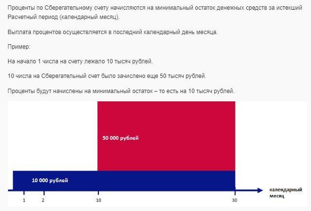 Как начисляются проценты по Сберегательному счету в Почта Банке?