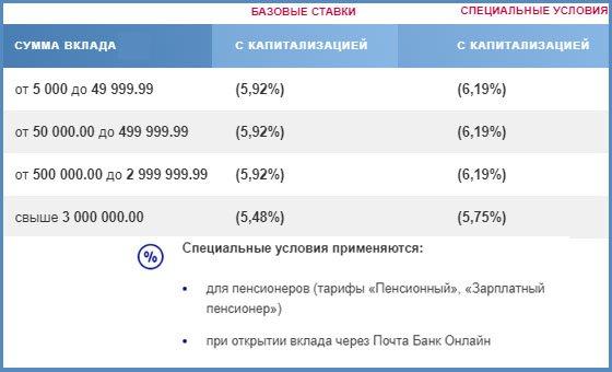 Вклад «Накопительный» в Почта Банк - проценты