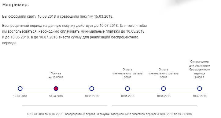 Кредитная карта Почта Банка - условия пользования