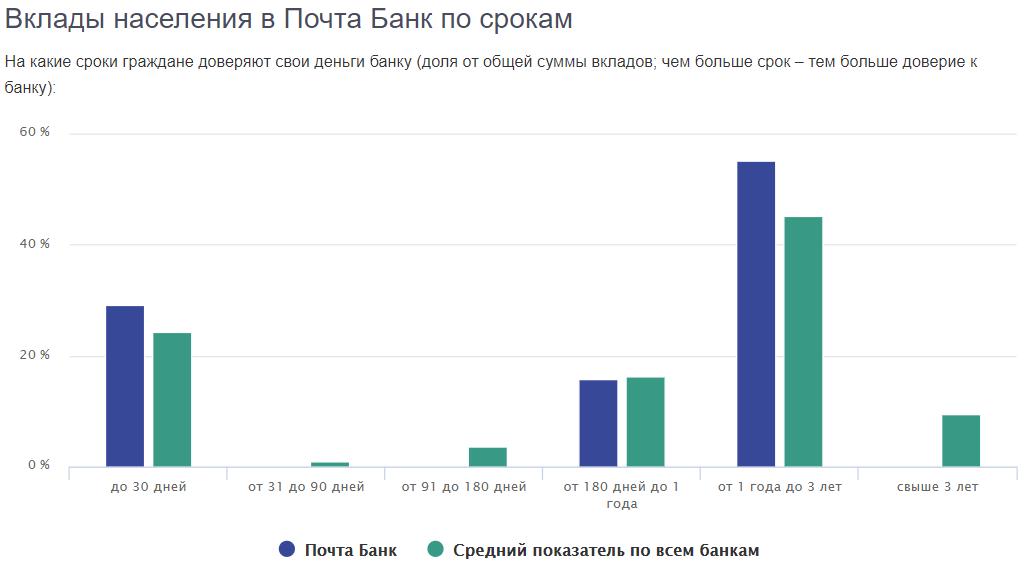 Почта Банк - депозиты для физических лиц на сегодня: проценты и условия