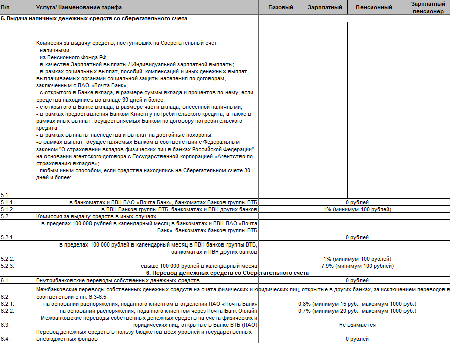 Дебетовая карта Почта Банка - условия