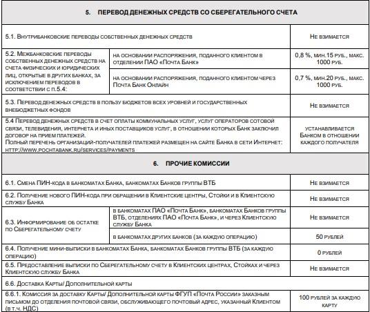 Пенсионная карта Почта Банка - условия
