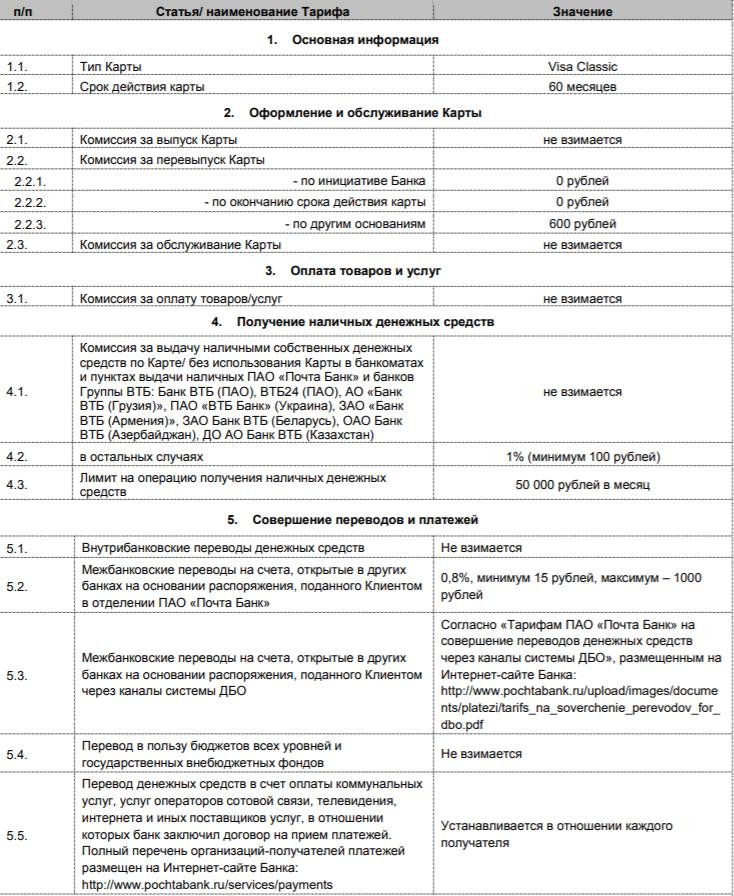 Дебетовая карта Почта Банка - условия пользования