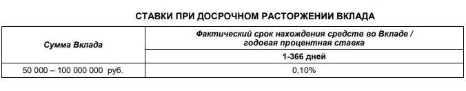 Условия вкладов для пенсионеров в Почта Банке